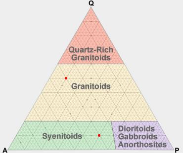 ternary diagram plutonic igneous rocks